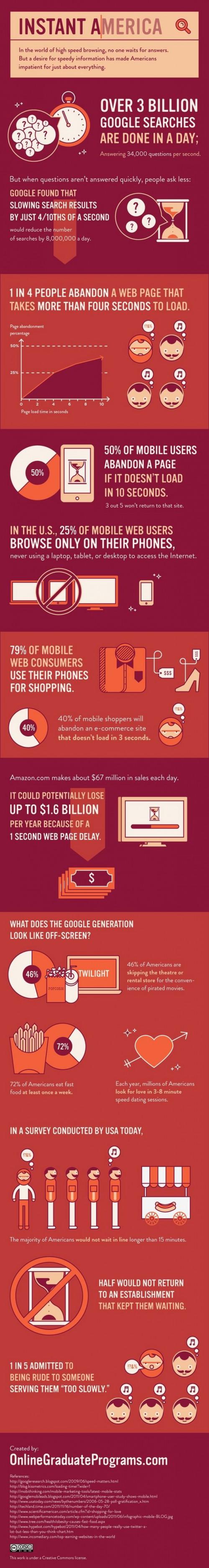 infographie-temps-de-chargement-ecommerce